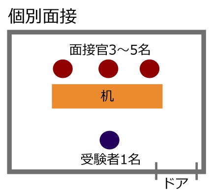 個別面接の図