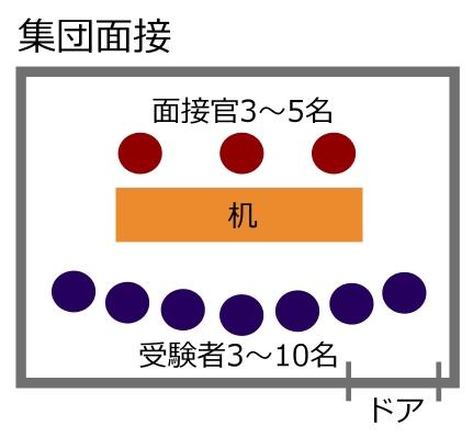 集団面接の図