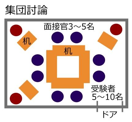 集団討論の図
